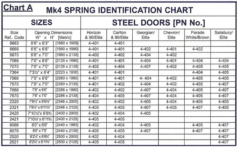 Considering the garage door spring sizes before replacing for Garage door size chart