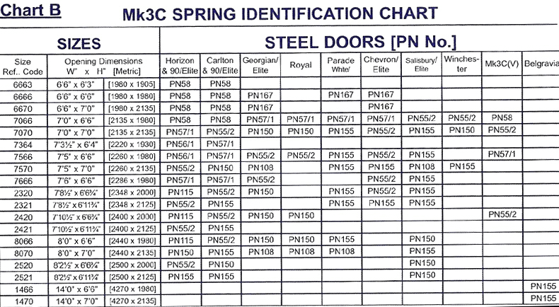 Considering the garage door spring sizes before replacing for Overhead garage door sizes