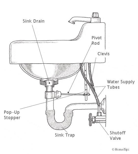 DIAGRAM OF PLUMBING BATHROOM SINK DRAIN ASSEMBLY
